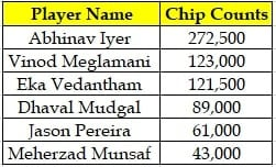 Indian Chip Counts