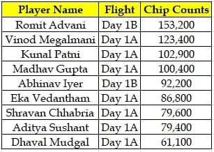 Indian Chip Counts for Day 2