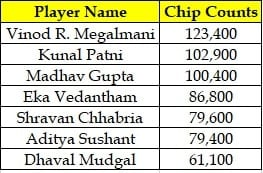 Indian Day 1A Chip Counts Championships Event