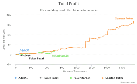 Anant Purohit - Total Profit Graph
