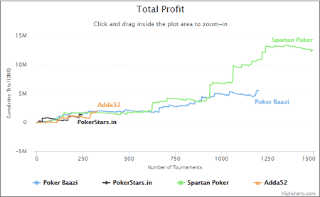 Arsh Grover - Total Profit Graph