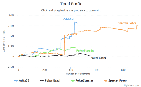 Srihari Bang - Total Profit Graph