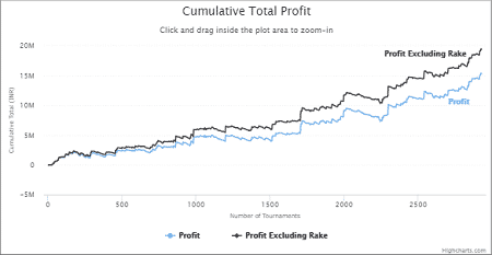 Manish Lakhotia - Total Profit Graph